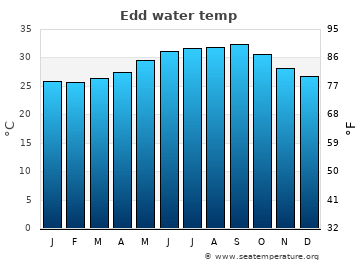 Edd average sea sea_temperature chart
