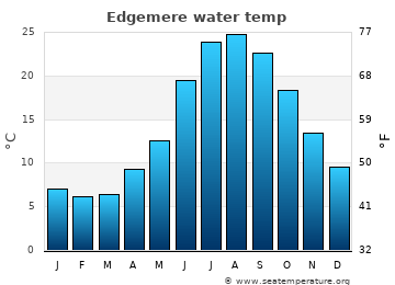 Edgemere average sea temperature chart