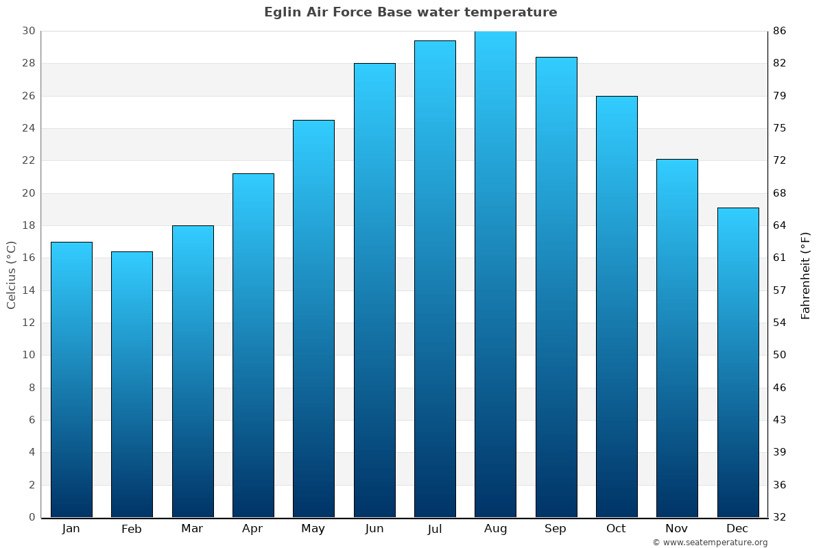 Eglin Air Force Base average water temperatures