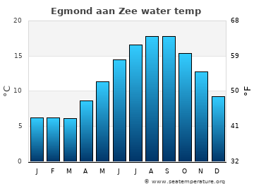Egmond aan Zee average sea temperature chart