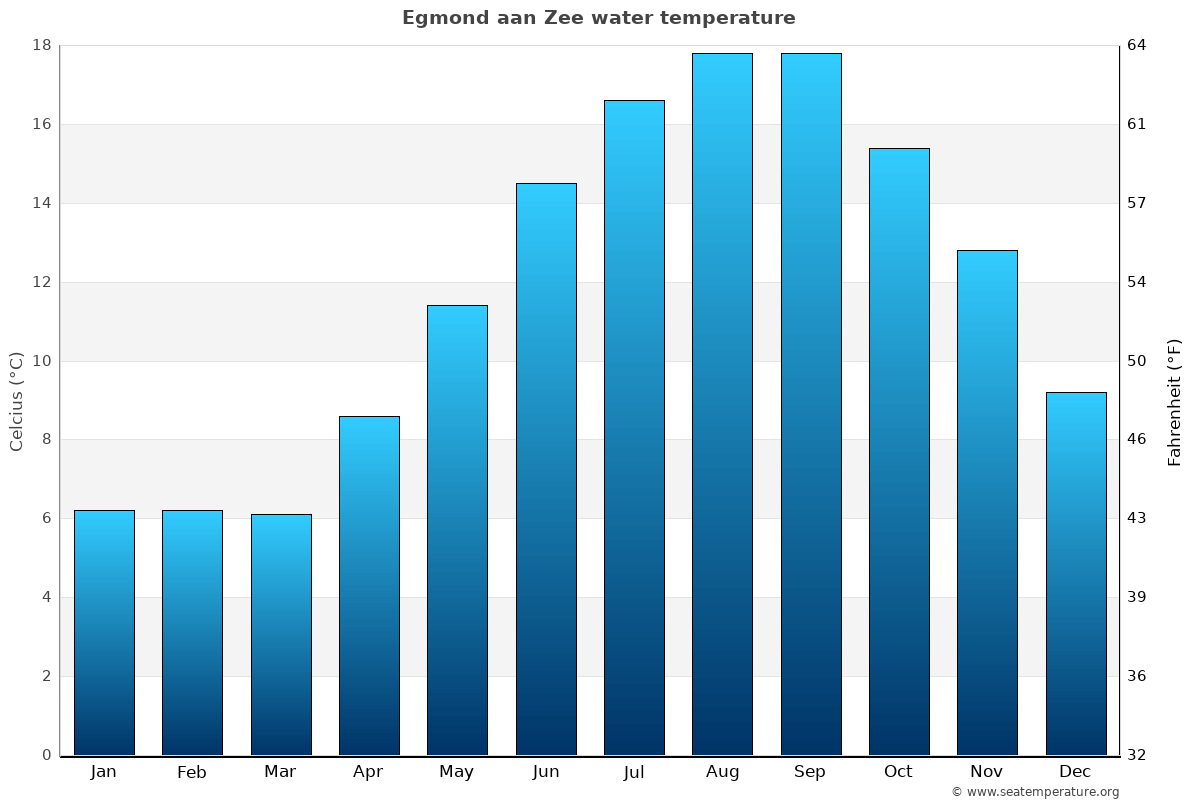 Egmond aan Zee average water temperatures