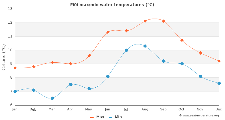Eiði average maximum / minimum water temperatures