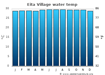 Eita Village average sea sea_temperature chart