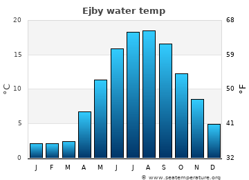 Ejby average sea temperature chart