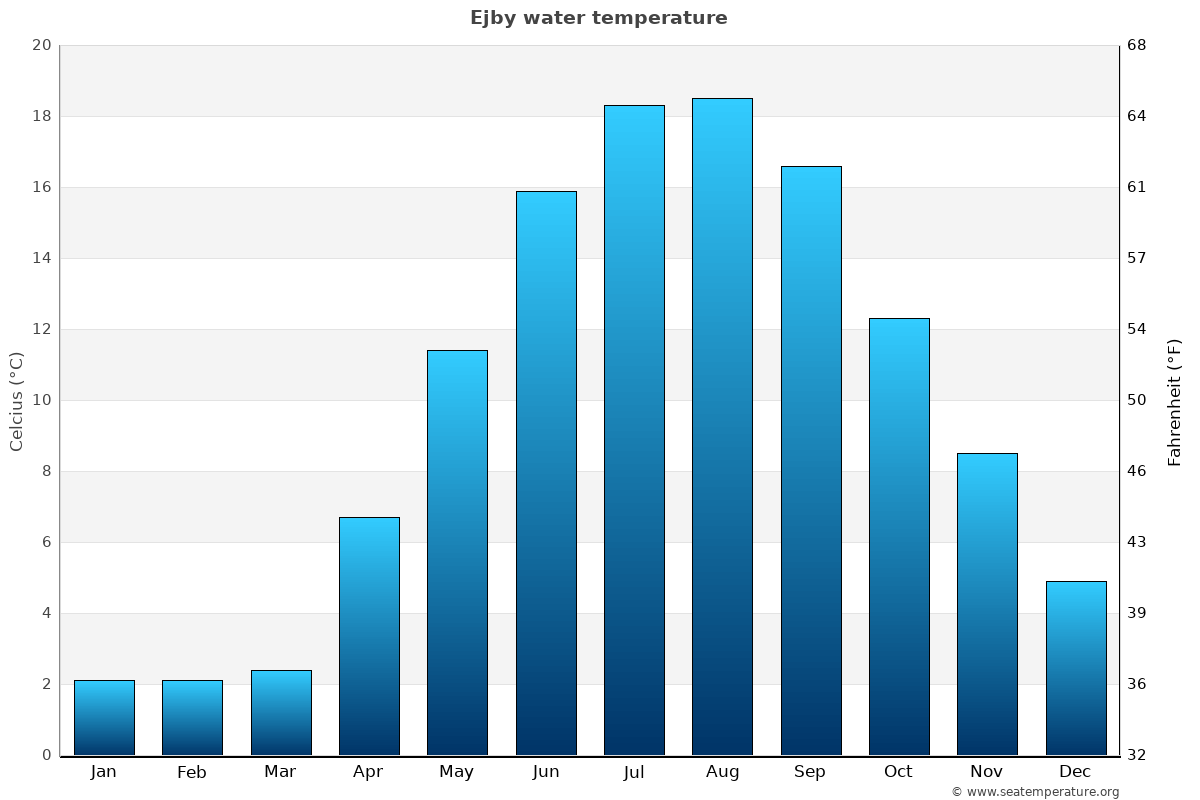 Ejby average water temperatures