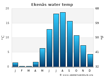 Ekenäs average sea temperature chart
