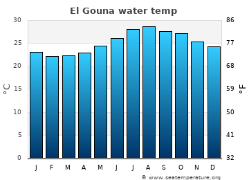 El Gouna average water temp