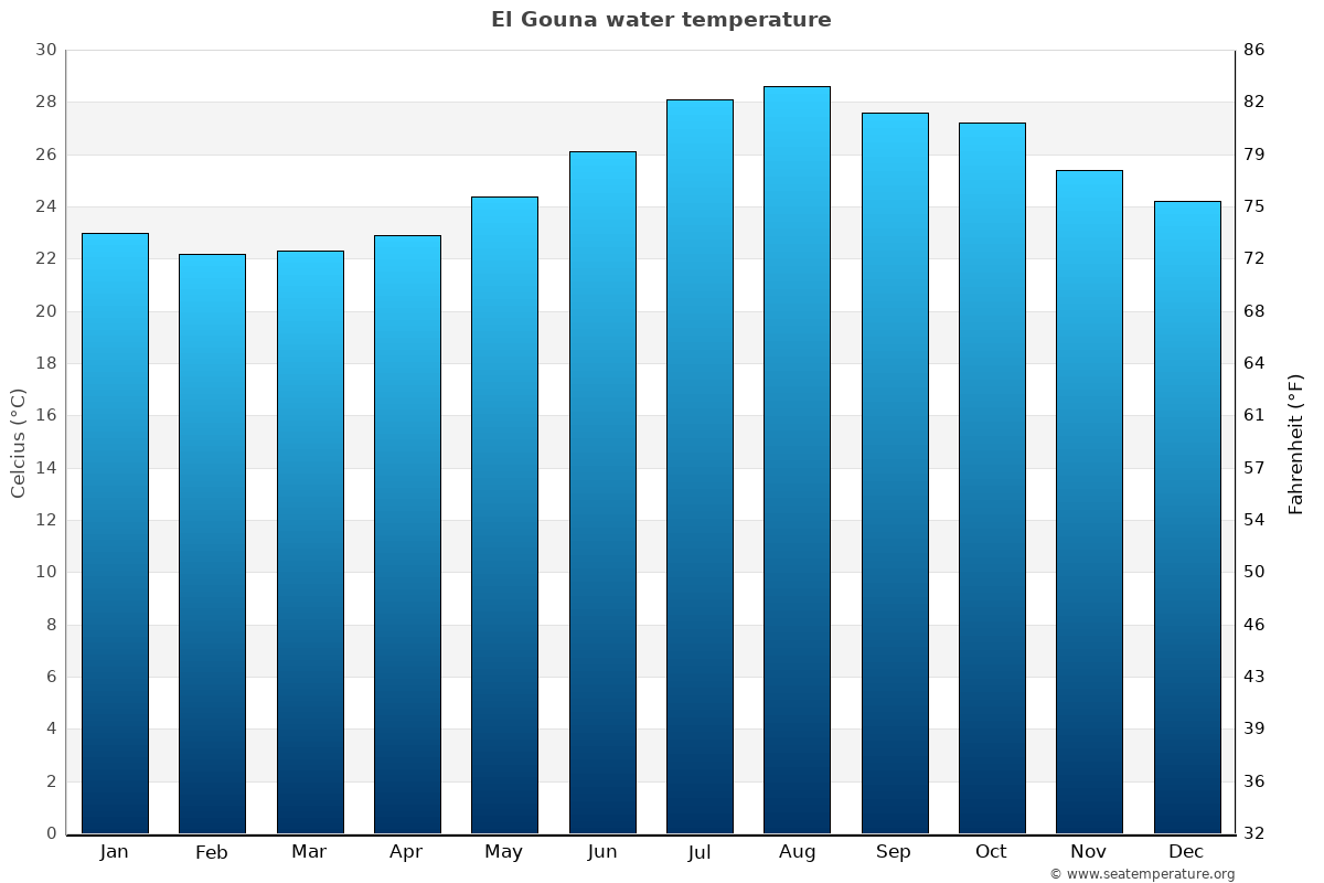 El Gouna average sea temperature chart
