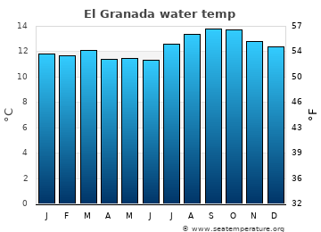 El Granada average sea temperature chart