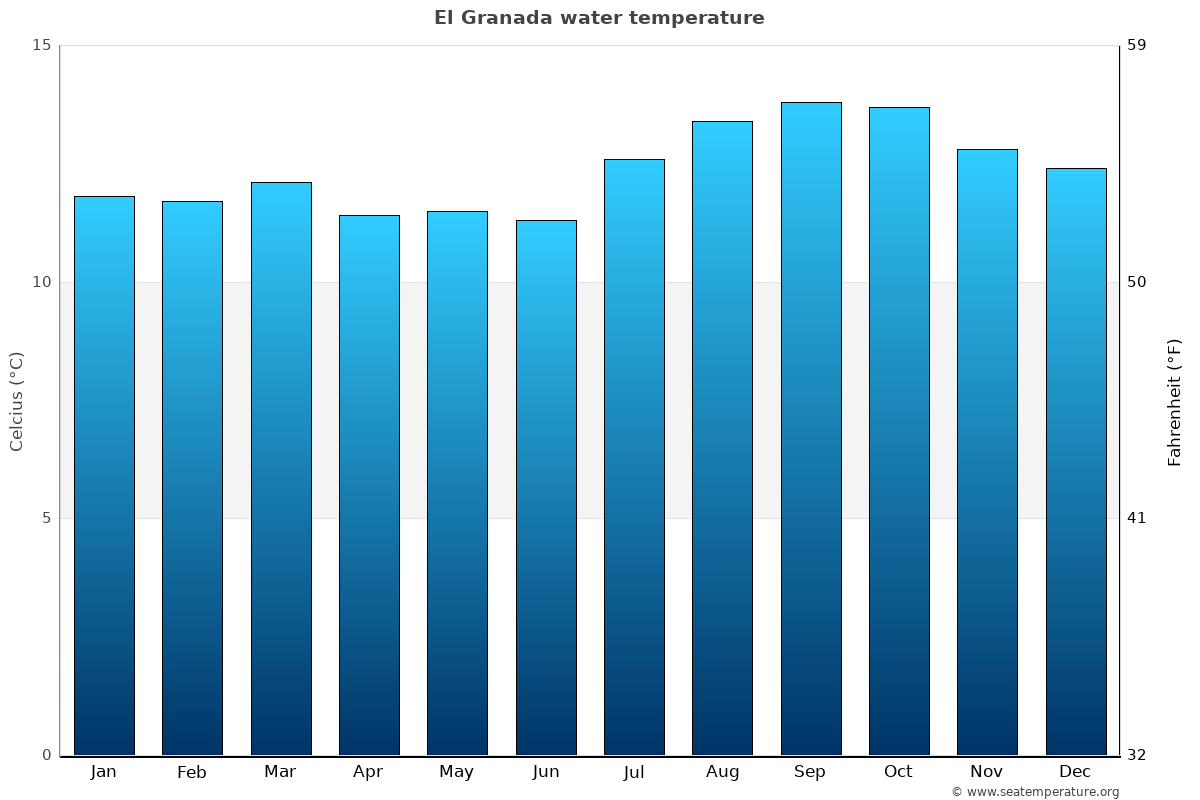El Granada average water temperatures