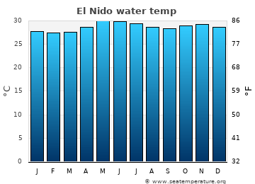 El Nido average sea temperature chart