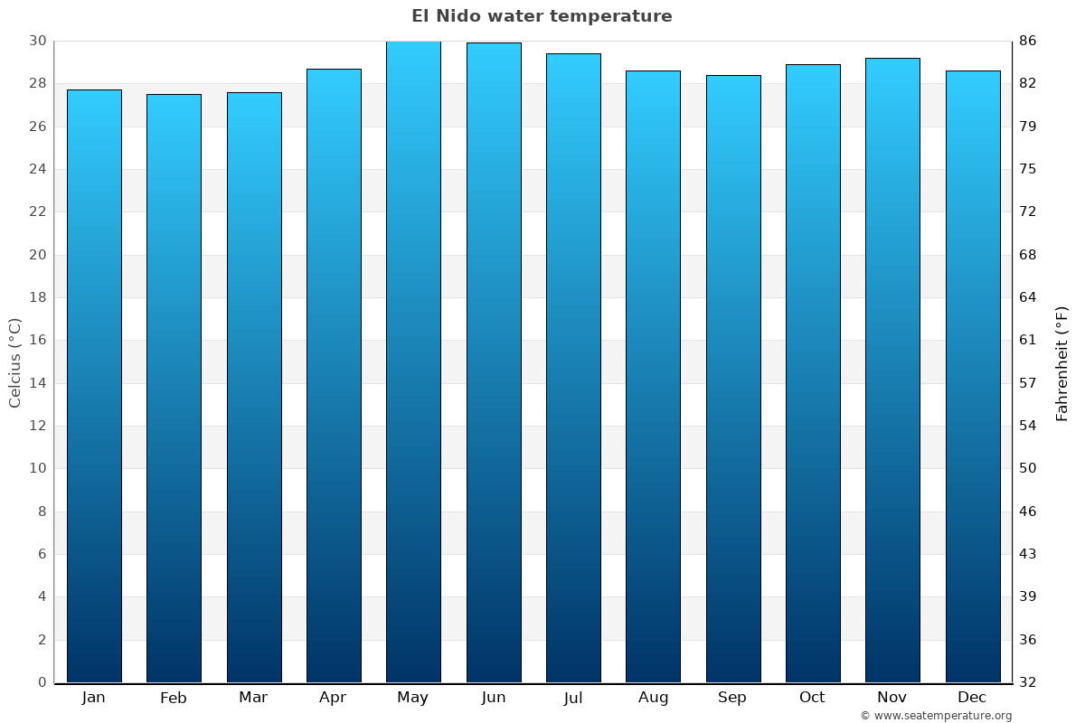 El Nido average water temperatures