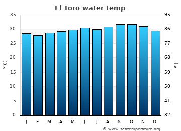 El Toro average sea temperature chart