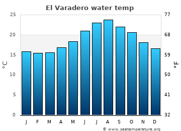 El Varadero average sea temperature chart