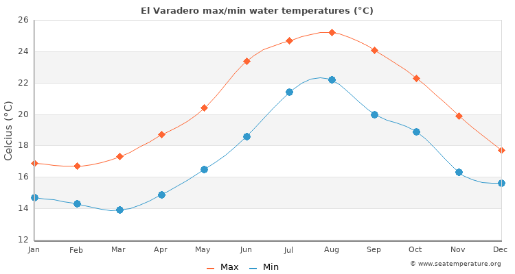 El Varadero average maximum / minimum water temperatures
