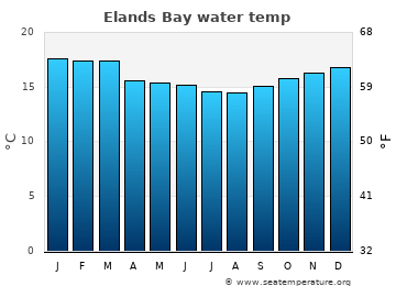 Elands Bay average sea temperature chart