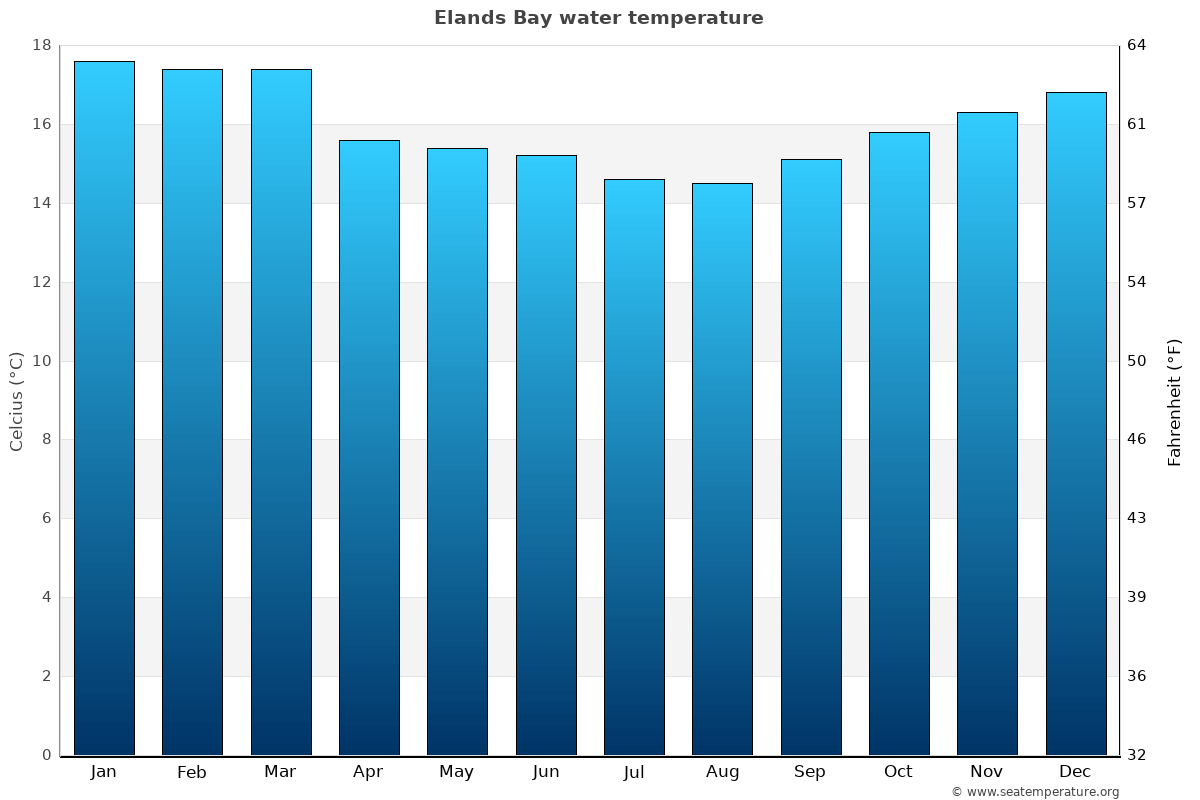 Elands Bay average water temperatures