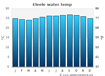 Eleele average sea temperature chart