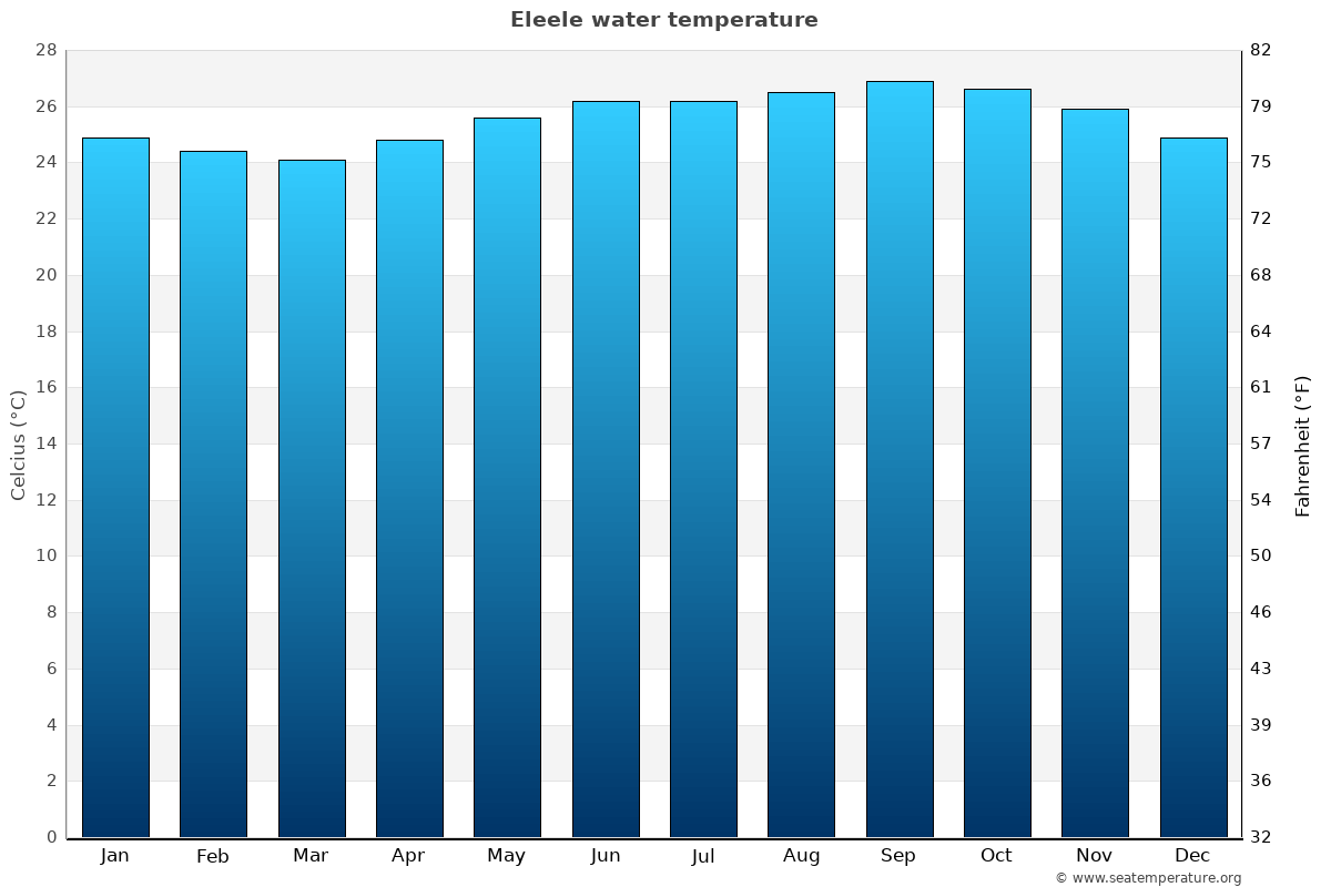 Eleele average water temperatures