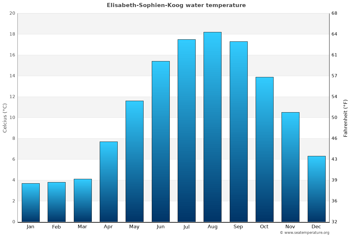 Elisabeth-Sophien-Koog average water temperatures