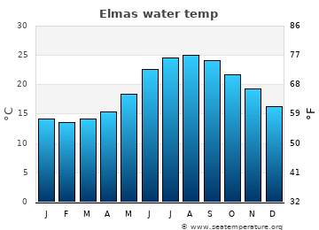 Elmas average sea temperature chart