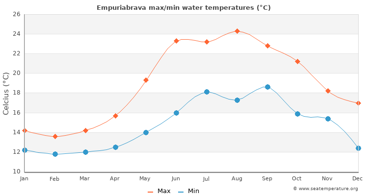 Empuriabrava average maximum / minimum water temperatures