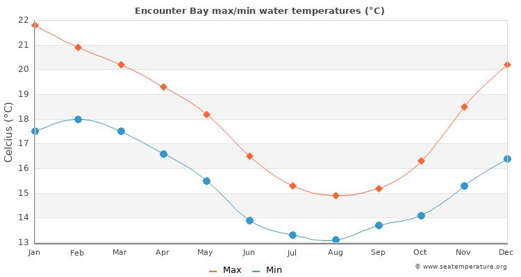 Encounter Bay average maximum / minimum water temperatures