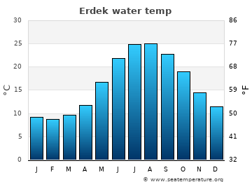 Erdek average sea temperature chart