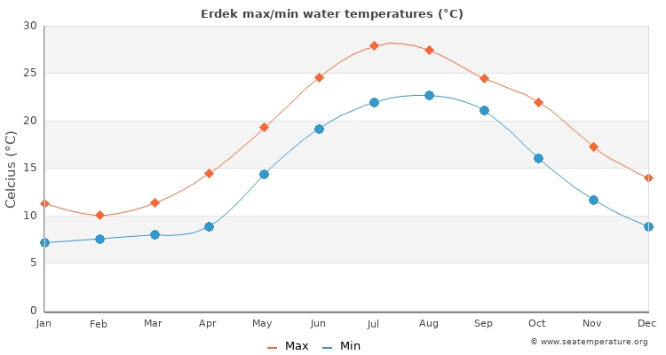 Erdek average maximum / minimum water temperatures