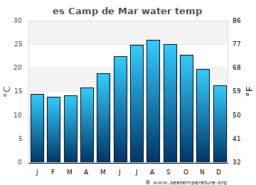 es Camp de Mar average sea temperature chart