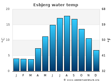 Esbjerg average sea temperature chart