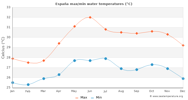 España average maximum / minimum water temperatures