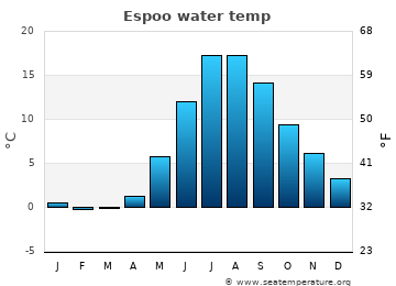 Espoo average sea temperature chart