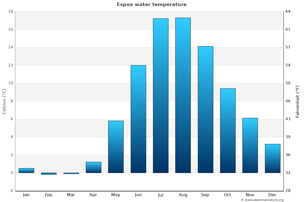 Espoo average water temperatures