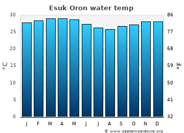 Esuk Oron average sea sea_temperature chart