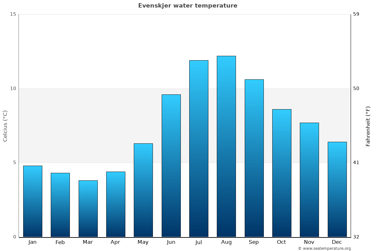 Evenskjer average water temperatures