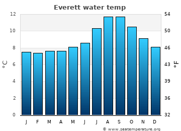 Everett average sea temperature chart