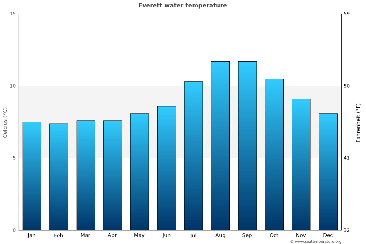 Everett average water temperatures