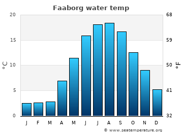 Faaborg average sea temperature chart