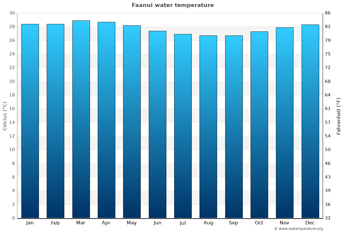 Faanui average water temperatures