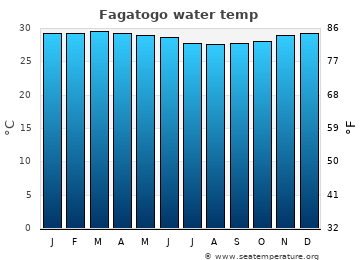 Fagatogo average sea temperature chart