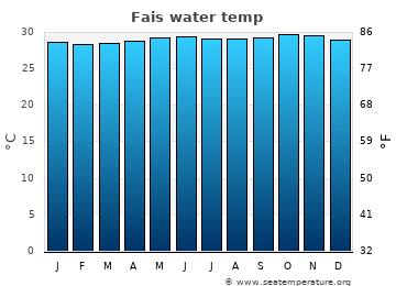 Fais average water temp
