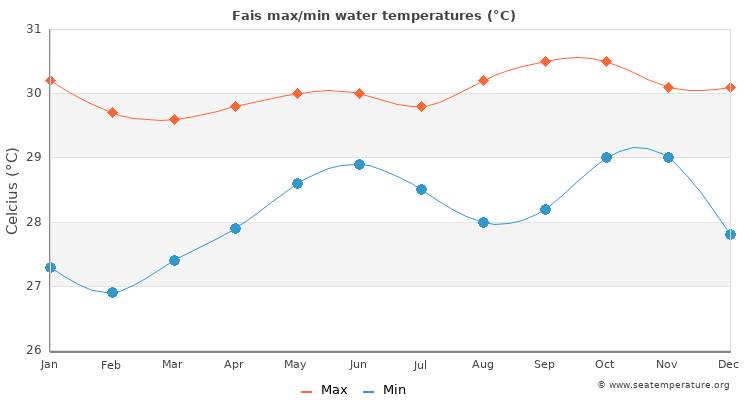 Fais average maximum / minimum water temperatures