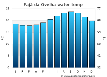 Fajã da Ovelha average sea temperature chart