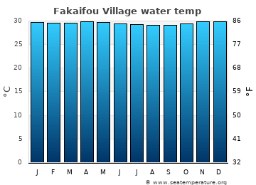 Fakaifou Village average sea temperature chart