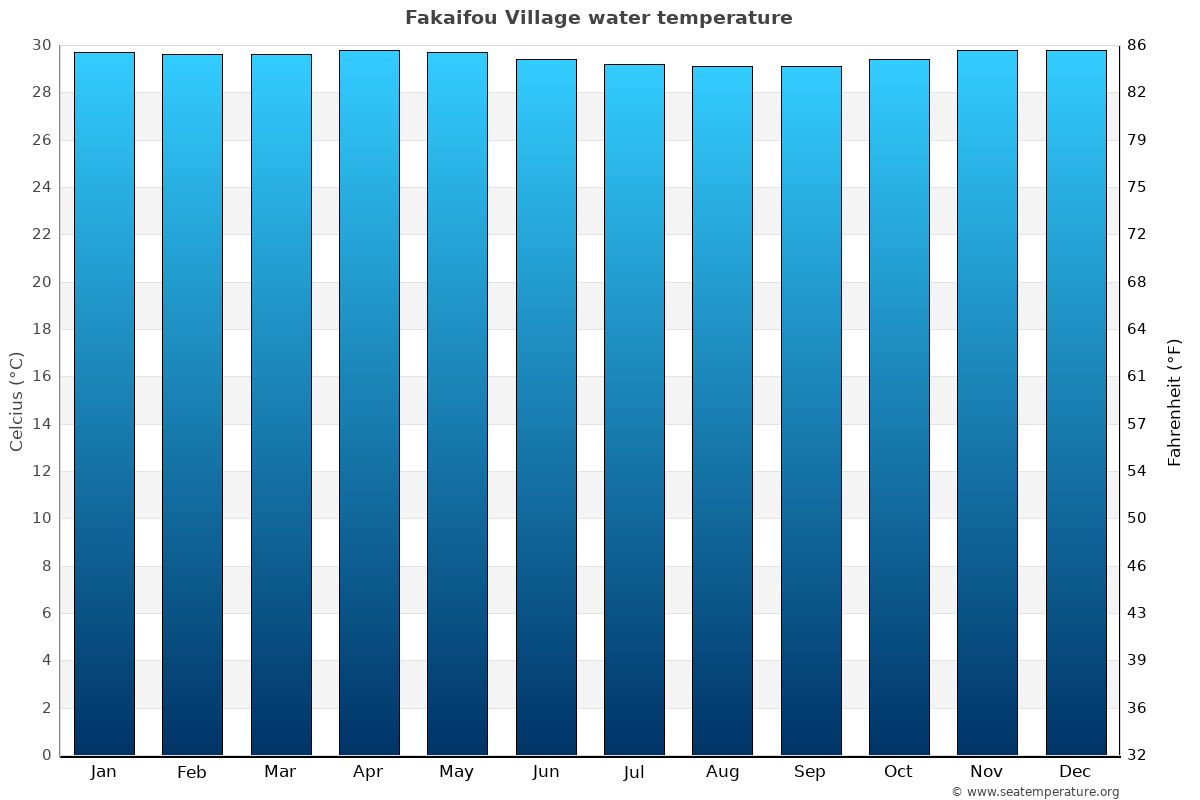 Fakaifou Village average water temperatures