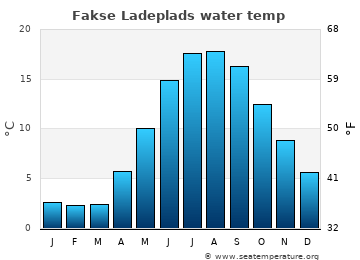 Fakse Ladeplads average sea temperature chart