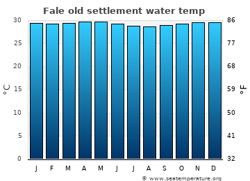 Fale old settlement average sea temperature chart