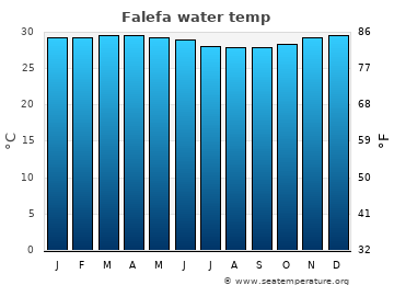 Falefa average sea temperature chart