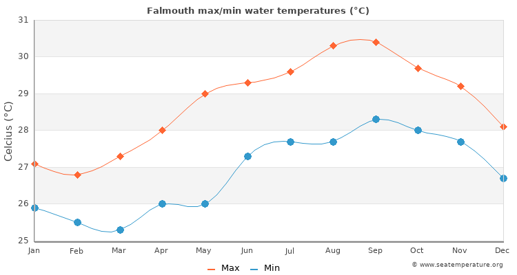 Falmouth average maximum / minimum water temperatures
